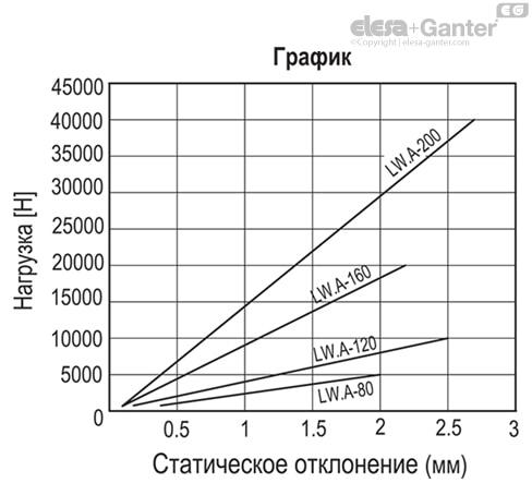 Регулируемые опоры с амортизацией вибрации LW.A