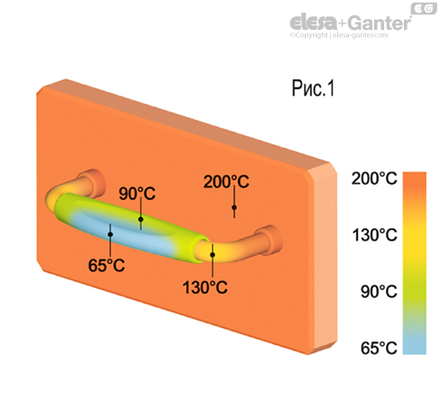 Ручки для теплоизоляции MMT.