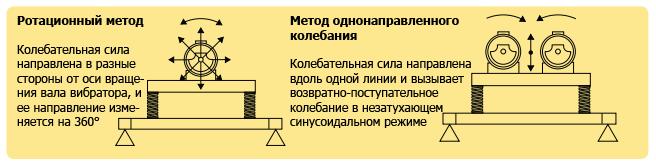 Методы организации вибрационных систем